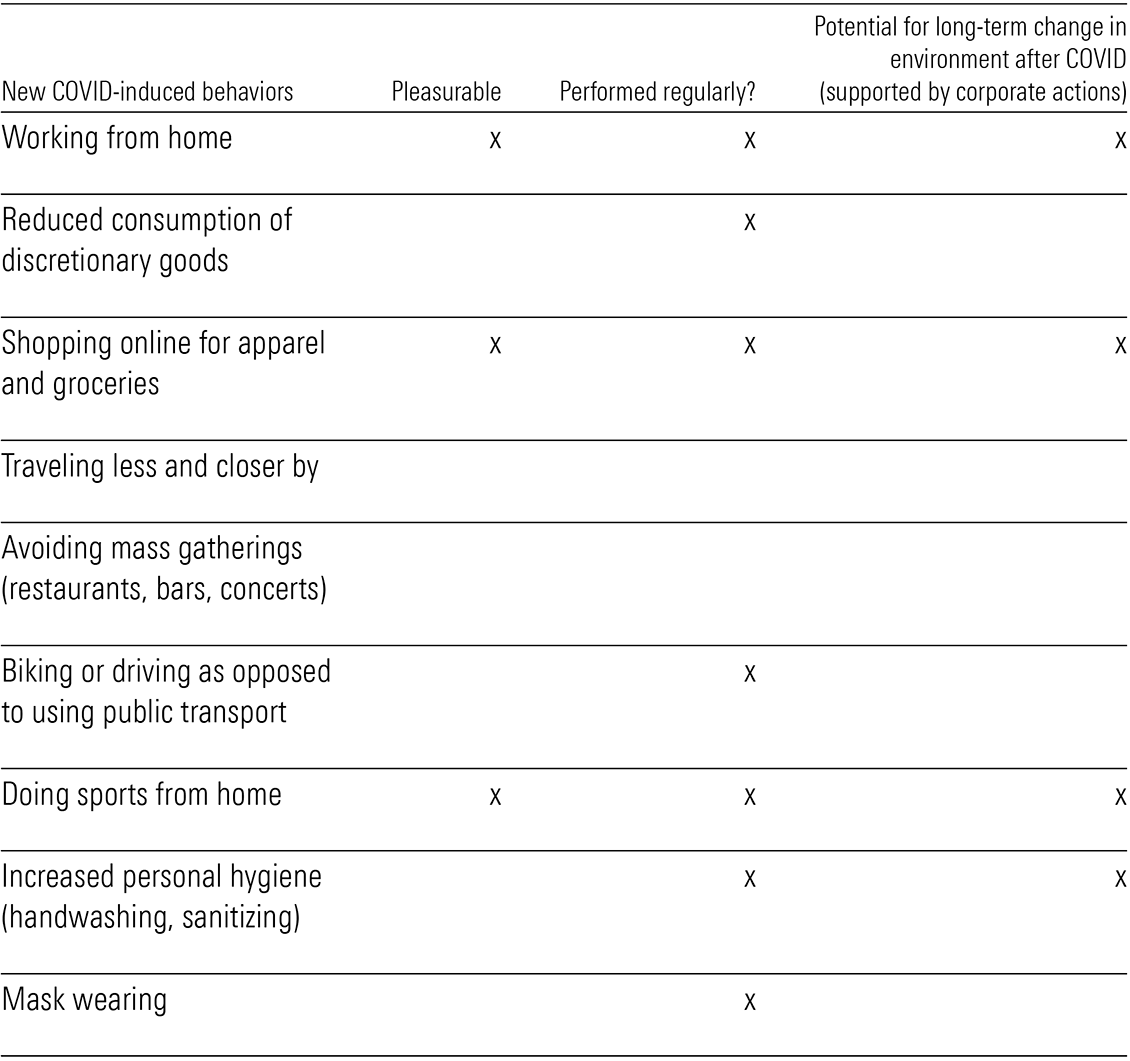 A table showing new covid-induced behaviours