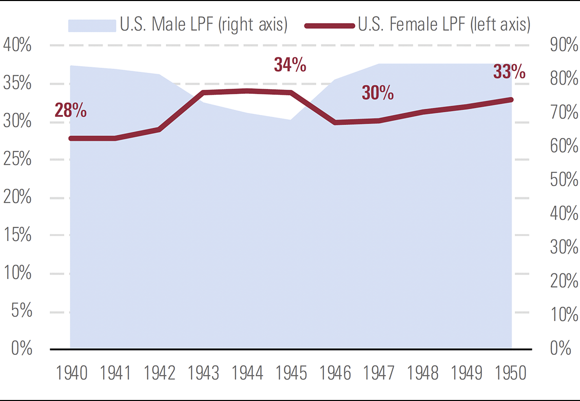 A graph depicting Wartime jump in U.S. female labour participation was partly temporary