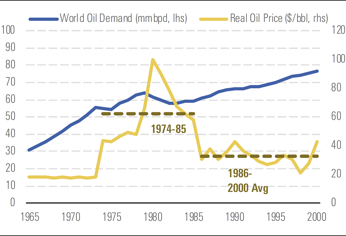 A graph depicting 1970s oil price shock probably permanently reduced oil demand