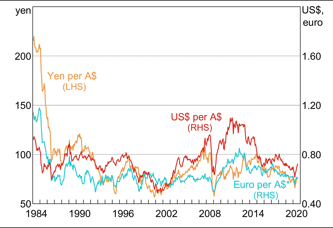 A chart showing the movement of the Australian dollar