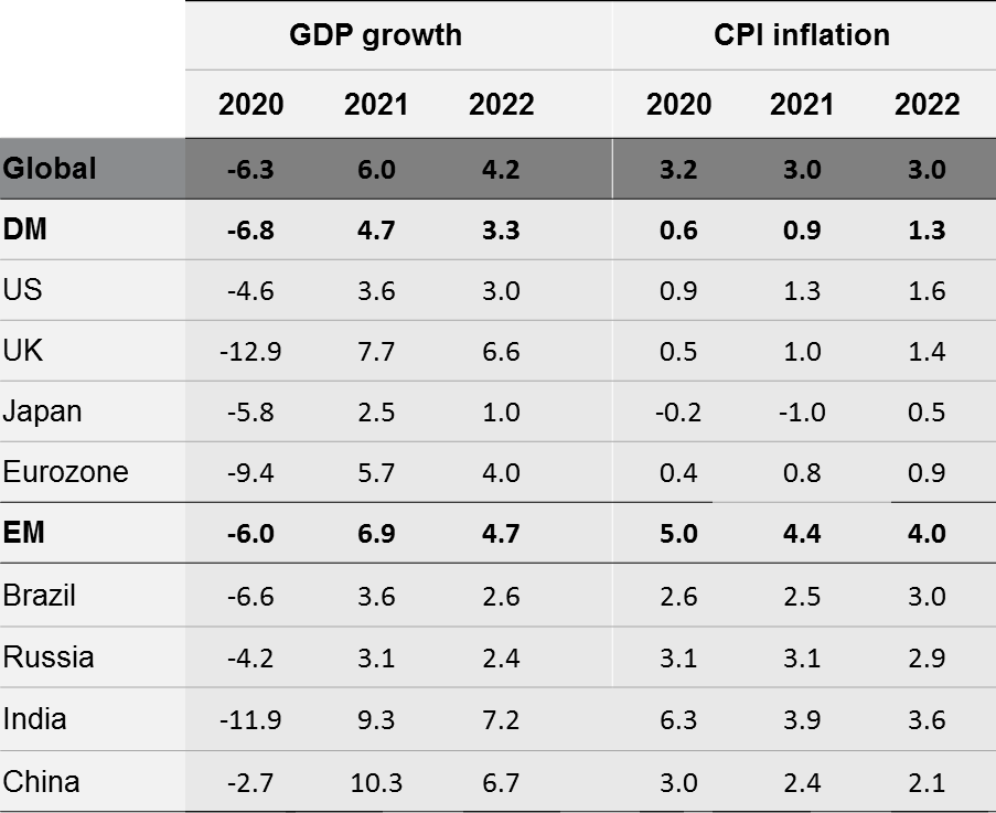 A table showing GDP growth and CPI inflation