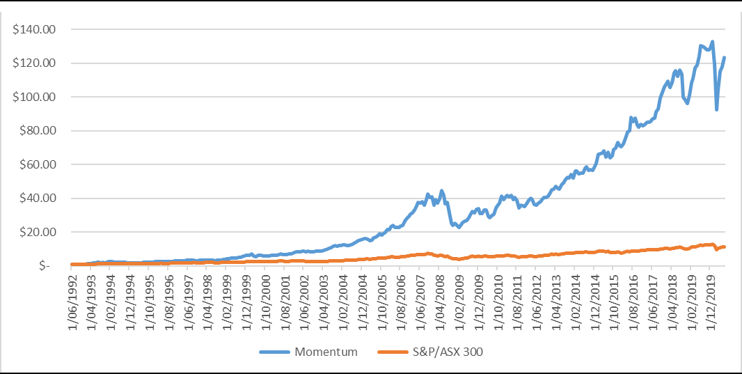 Performance of momentum compared to S&P/ASX 300 accumulation index