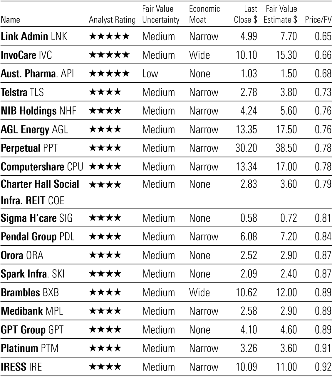 A table showing a list of 18 undervalued Australian equities