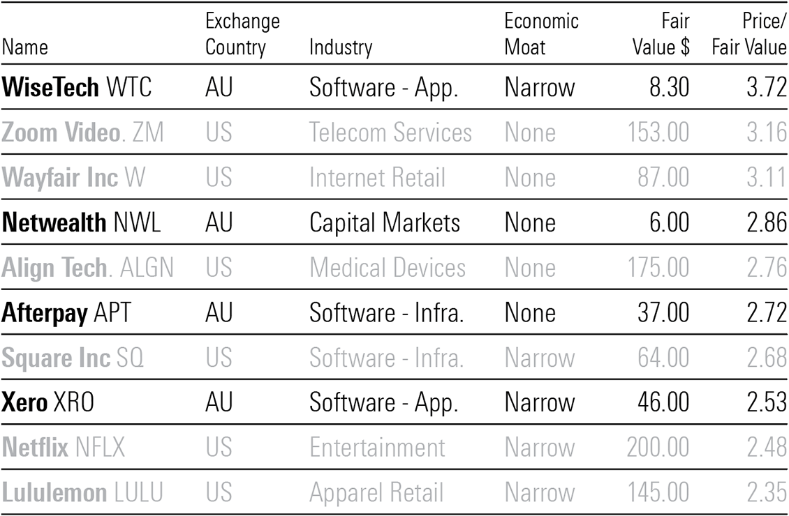 A table showing the world's most overvalued stocks