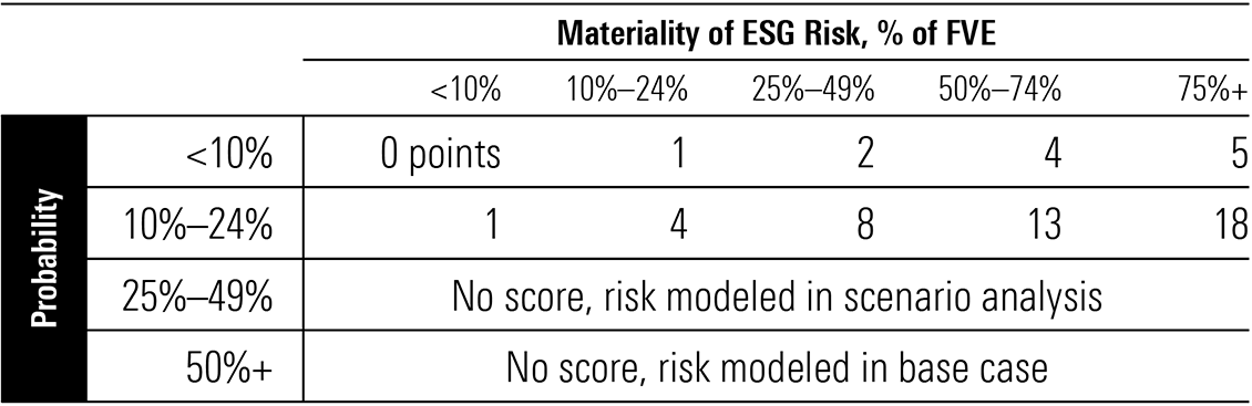 Exhibit 5: Our uncertainty rating ESG risk scoring matrix for a single material ESG issue