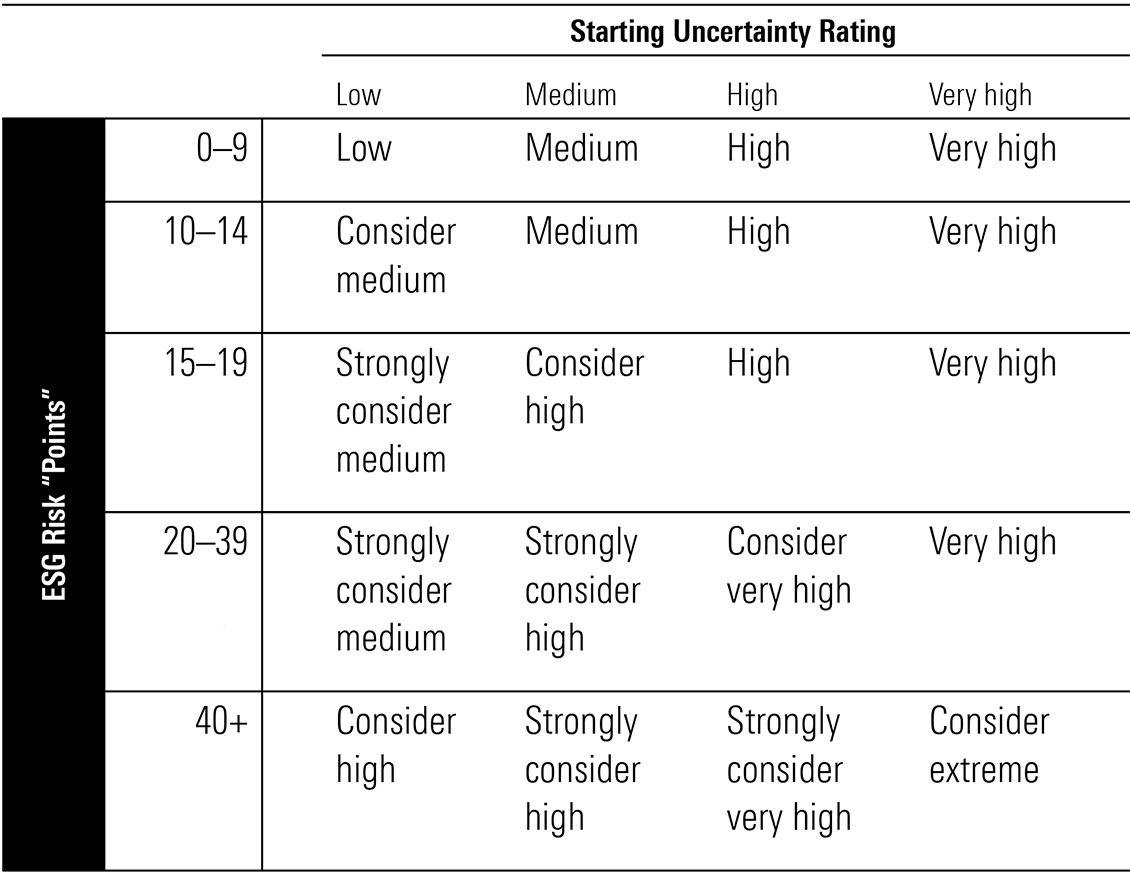 Exhibit 6: Our framework for when analysts may decide to raise a company's uncertainty rating due to ESG risks