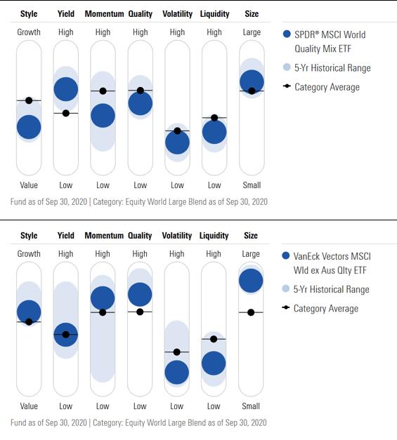 Exhibit 1: Factor profiles of a multifactor ETF vs. quality ETF