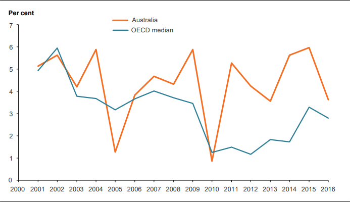 A chart showing healthcare spending in Australia compared to the OECD median average