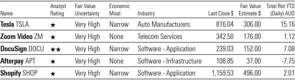 a table showing which stocks that soared during the pandemic