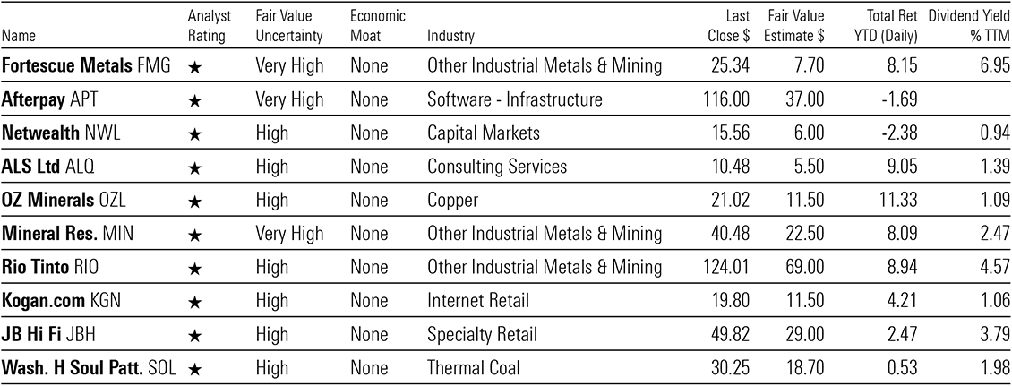 a table showing the ten most overvalued stocks w no moat and high to v high uncertainty