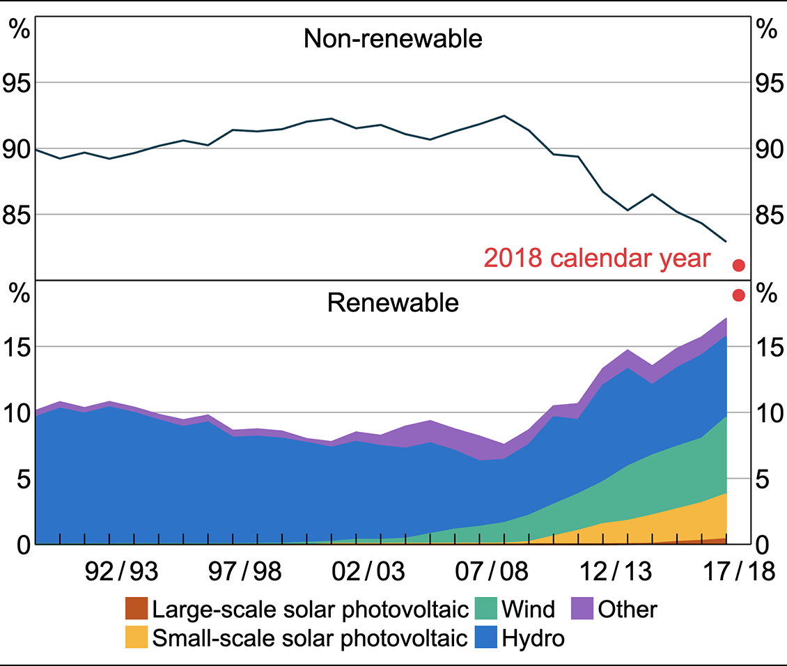 a chart showing an increase in renewable energy