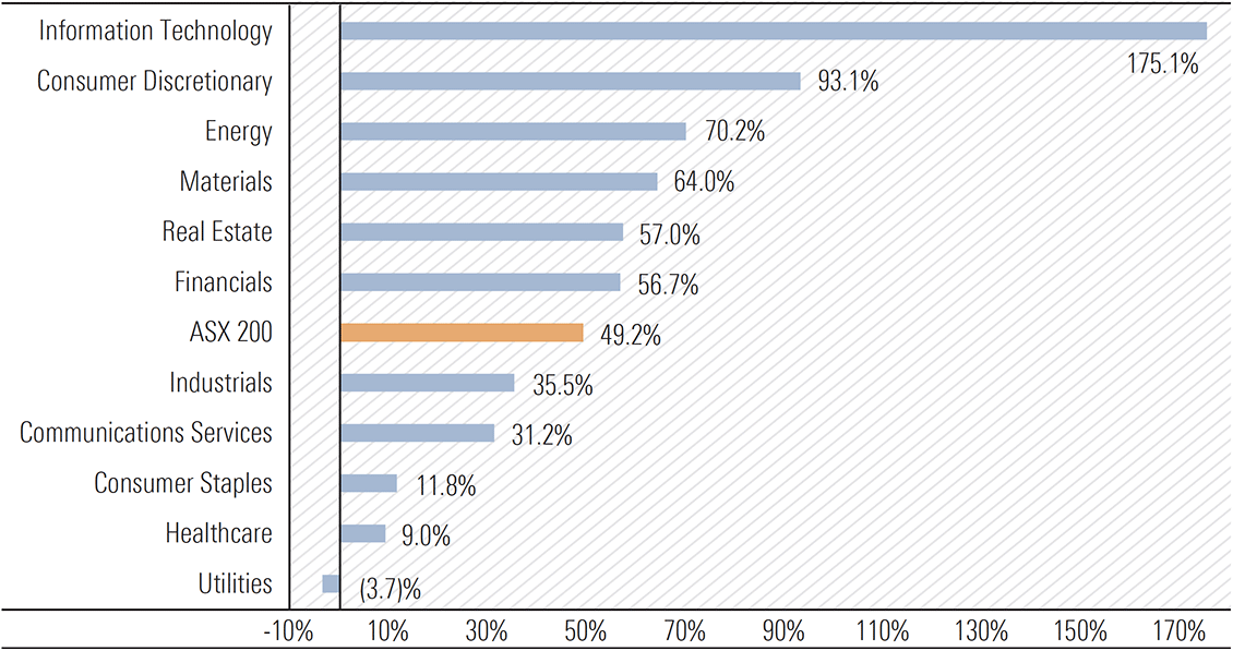 consumer discretionary and IT massively outperform all ASX others since COVID-low