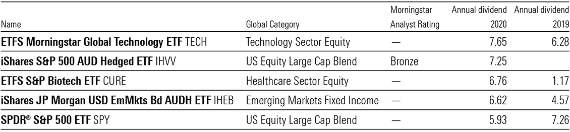 Table showing top five dividend-paying ETFs