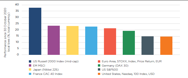 Performance in various key assets since 30 Oct