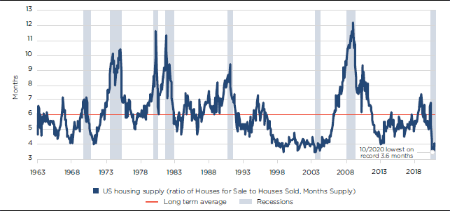 US housing - unsold housing inventory (no of months)