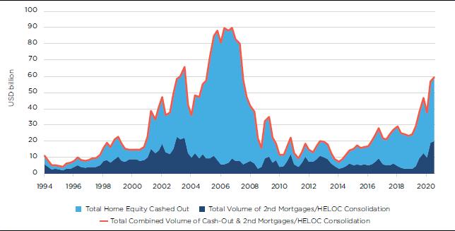US home equity withdrawal (US$ billion per quarter)