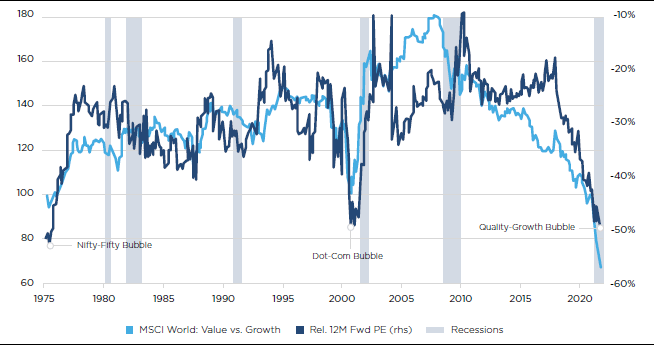 Global growth v Value (relative valuation)