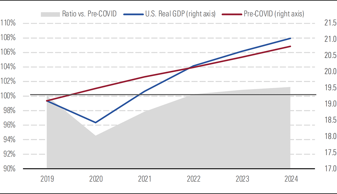 a chart showing Morningstar now forecast US GDP to surpass its Pre-COVID expected growth path