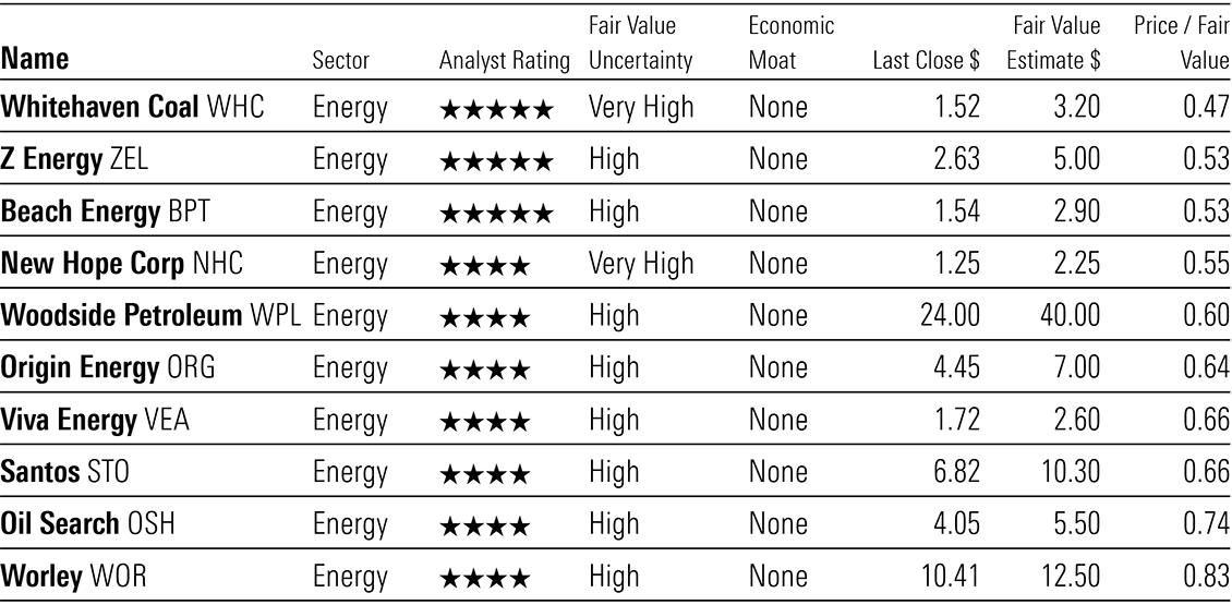a table showing energy stocks in 4 to 5 star territory