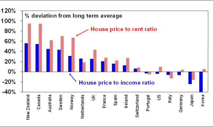 a chart showing Australian housing is expensive relative to income and rents