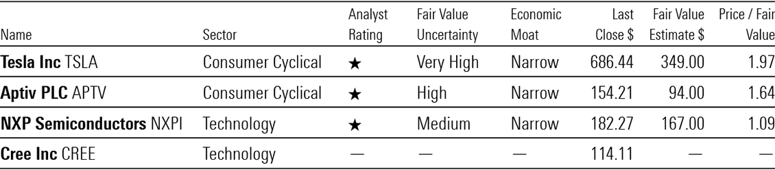 a table showing the Morningstar ratings for TSLA, APTV, NXPI and CREE