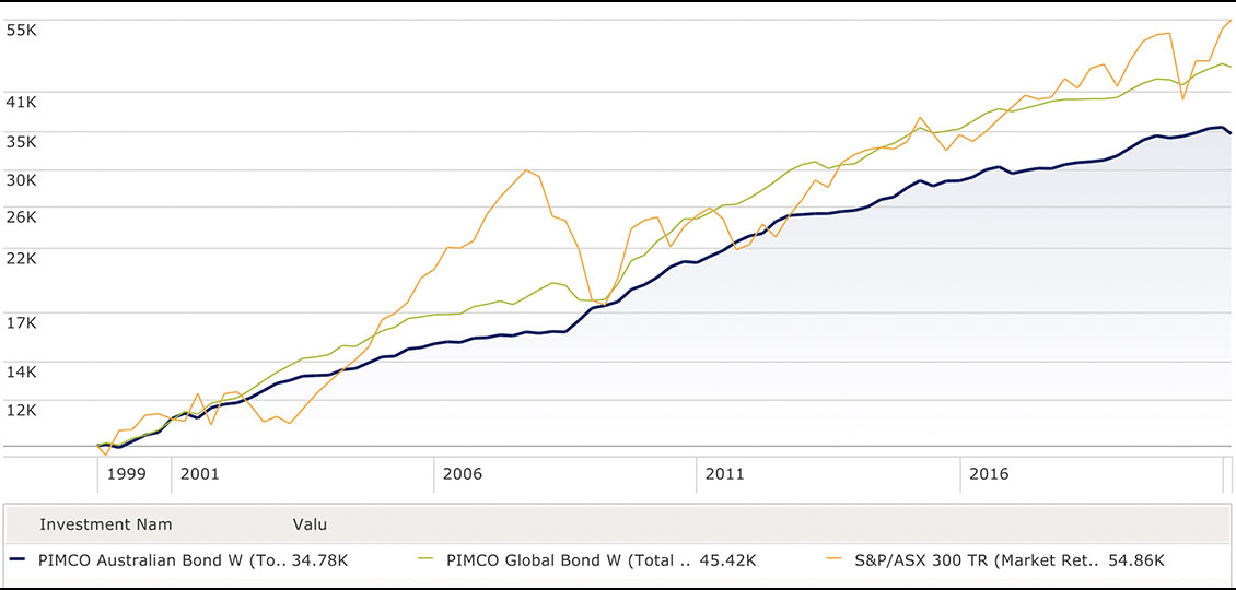 a chart showing the 10k growth of Pimco Aust Bond v Global Bond and S&P/ASX 300