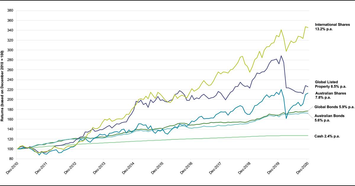 a graph 3 month, 1YR and 3YR cumulative asset class returns