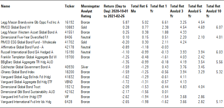 Exhibit 2: Bonds—Global category returns
