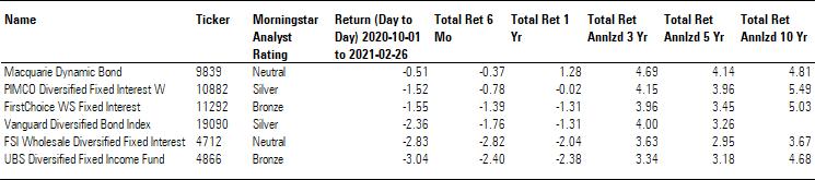 Exhibit 3: Bonds—Global/Australia category returns