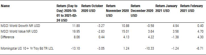 Exhibit 5: Global equity style returns