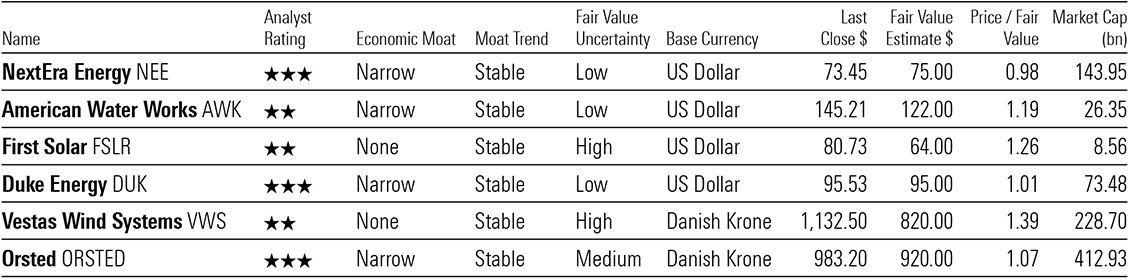A table showing valuations for Nextera, American Water Works, First Solar, Duke Energy, Vestas Wind Systems, Orsted