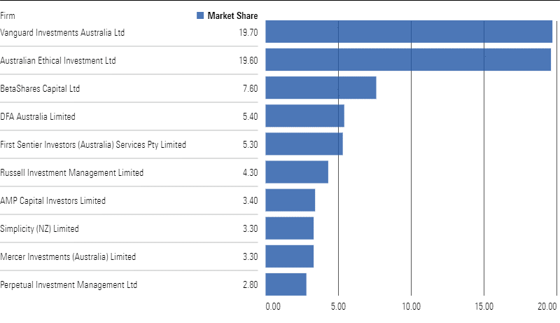 A graph showing estimated market share of top 10 managers of Australasian sustainable investment funds
