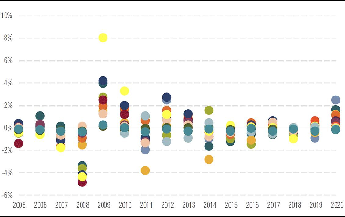 Exhibit 3: Active returns for qualitatively-rated Australian bond strategies, 2005–20