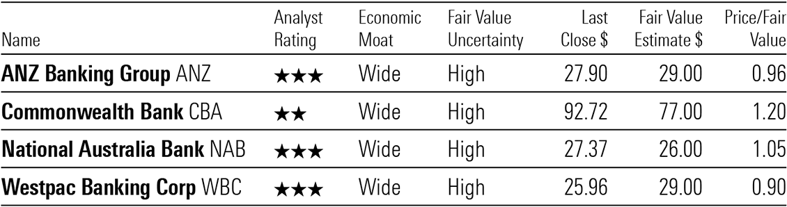 A table showing valuations for Australia's wide-moat big four banks