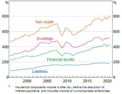 A chart showing household wealth and liabilities as a percentage of household disposable income