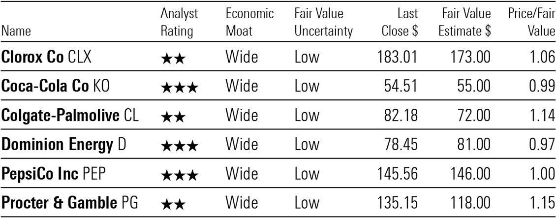 A table showing valuations for Clorox, Coca-Cola, Colgate-Palmolive, Dominion Energy, PepsiCo, and Procter & Gamble