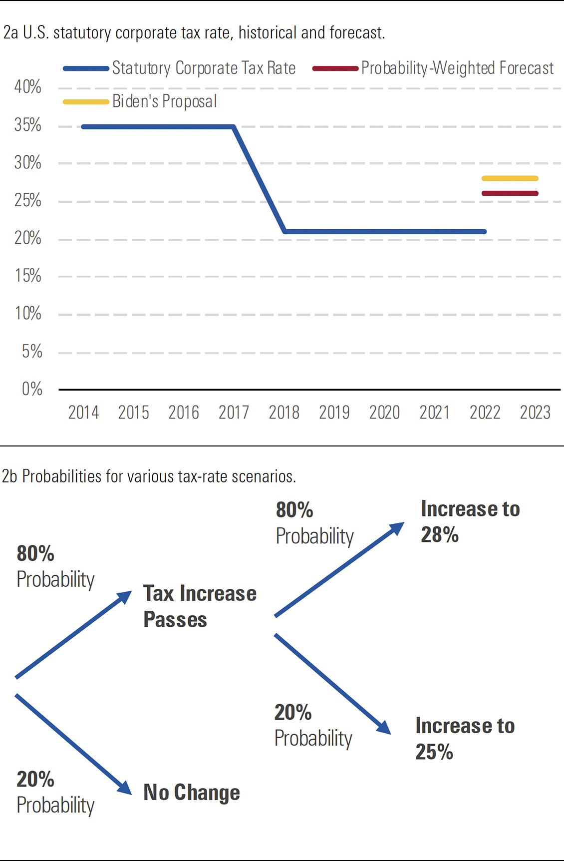 A chart showing Morningstar's expectation of an increase in the corporate tax rate to 26pc from 21pc