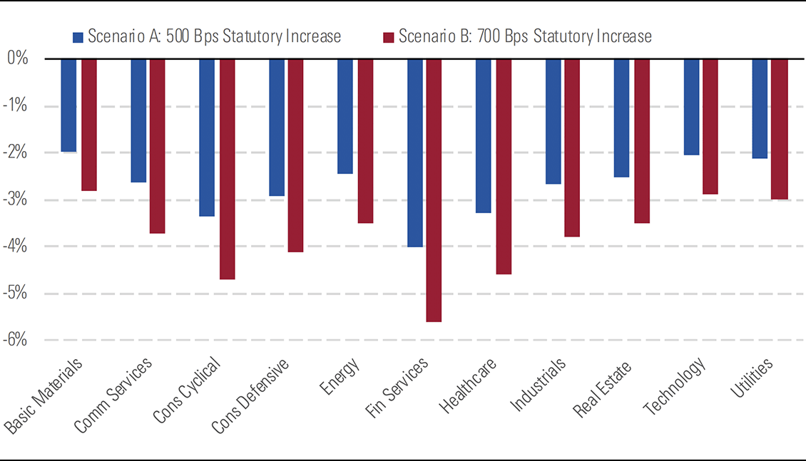 A chart showing Impact of Corporate tax statutory rate increase across sectors driven by US exposure