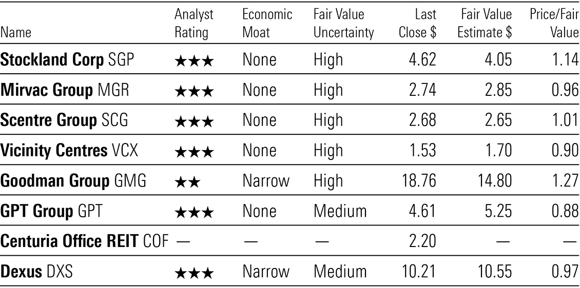A table showing the valuations for several REITs