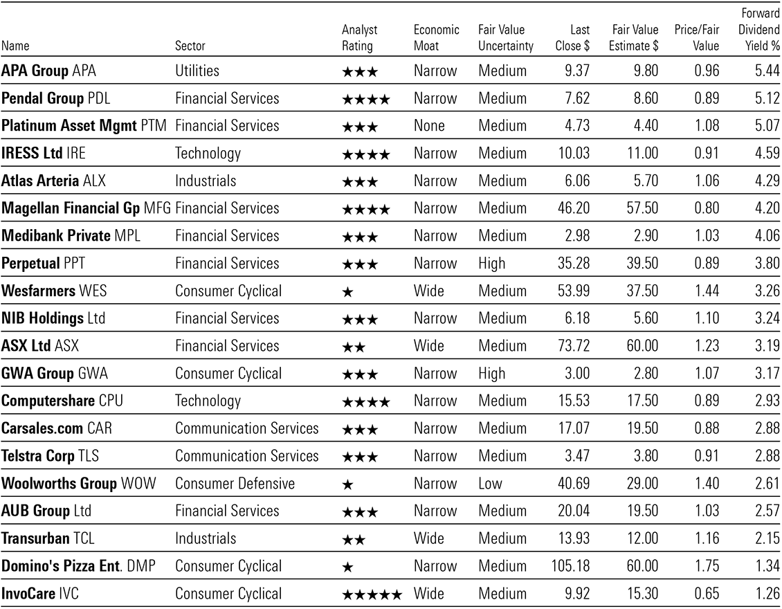 A table showing the Morningstar Dividend Yield Focus Index