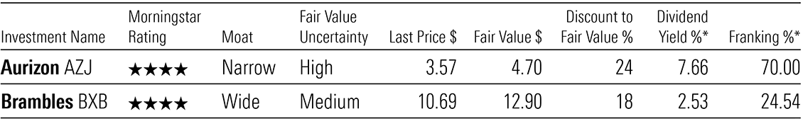 A table showing Morningstar valuations for Aurizon Holdings and Brambles