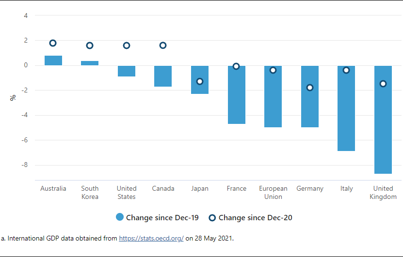 a chart showing international comparisons of GDP growth to March quarter 2021, volume measures, seasonally adjusted