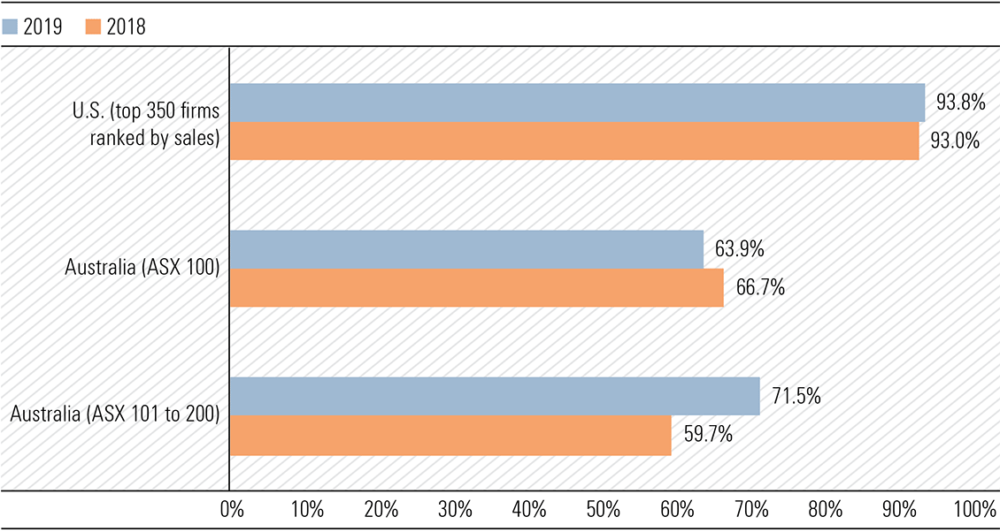 Bulk of CEO pay tied to bonuses and incentives (% of realised pay that is not fixed salary)
