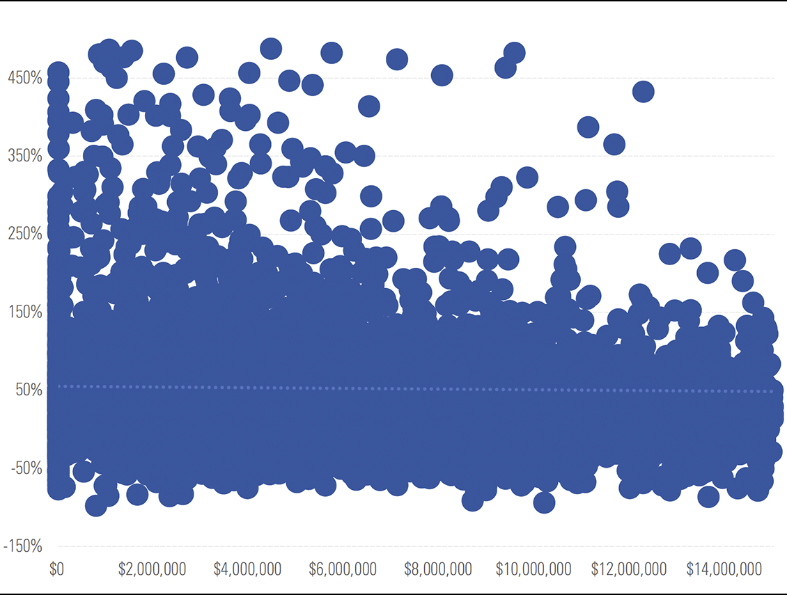 Virtually no correlation between total shareholder returns, CEO compensation in U.S.*