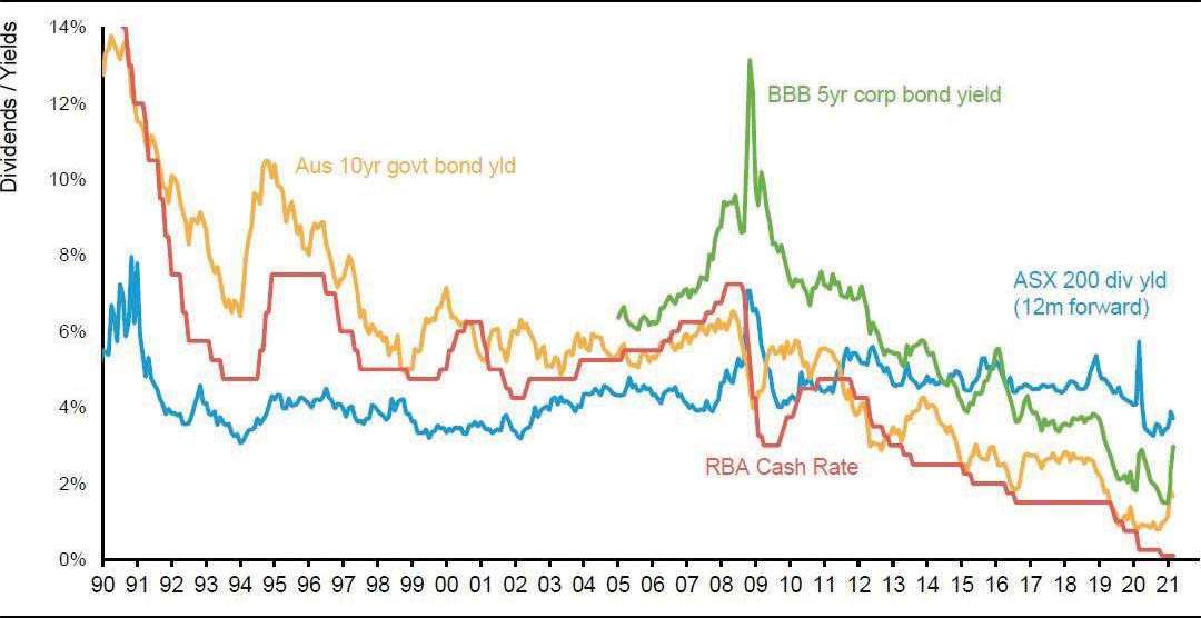 Investment yields since 1990