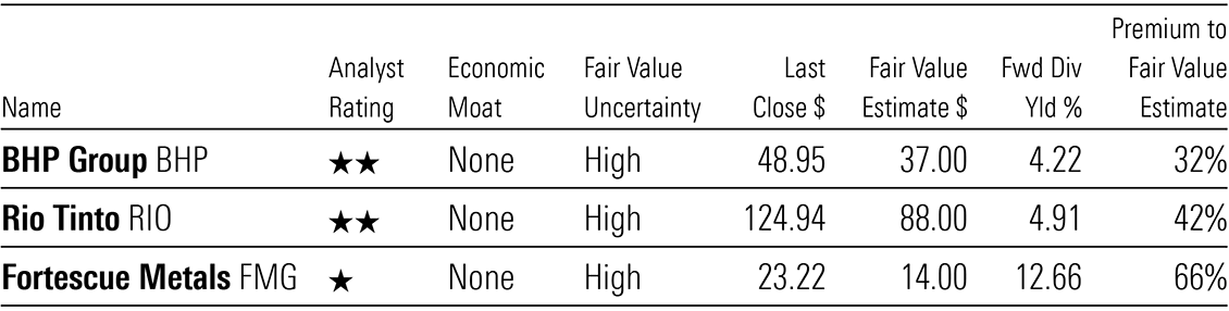 A table showing Morningstar valuations for BHP, Rio and Fortescue