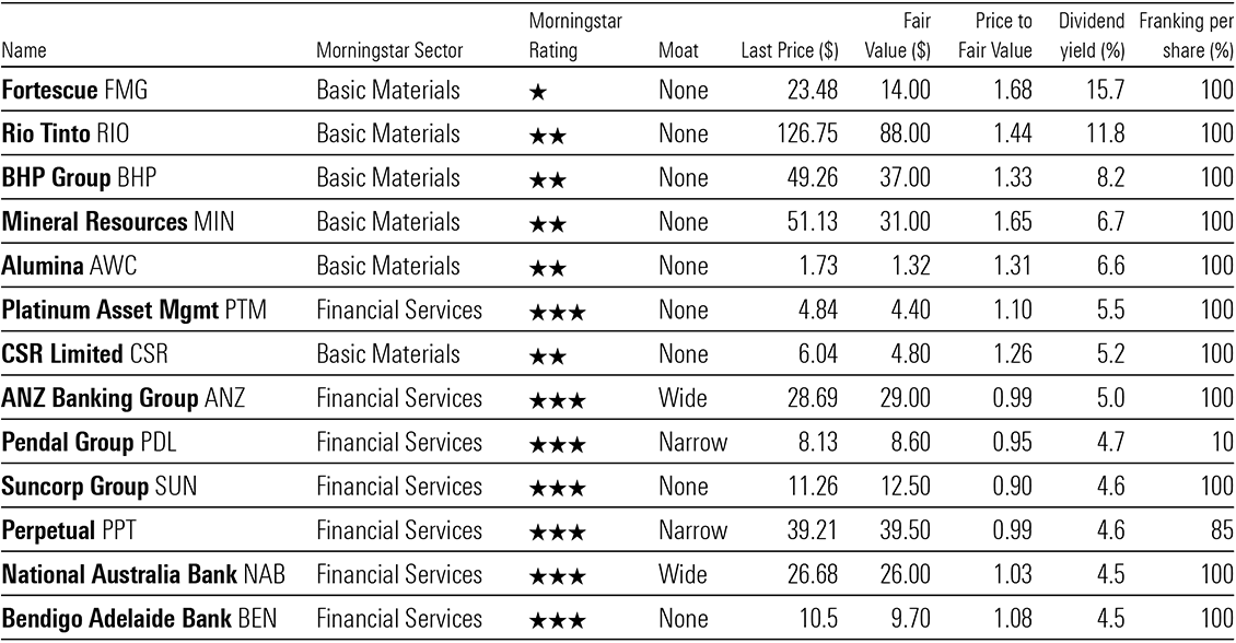 A table showing Basic Materials and Financial Services paying a dividend yield of above 4.5 per cent