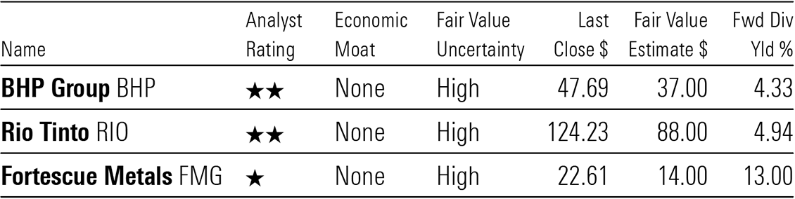 A table showing Morningstar valuations for Australia's mining majors