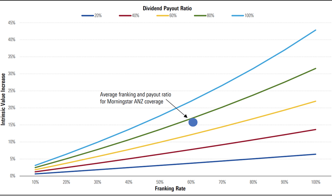 Exhibit 6: Franking credit value increases with payout ratio and franking rate
