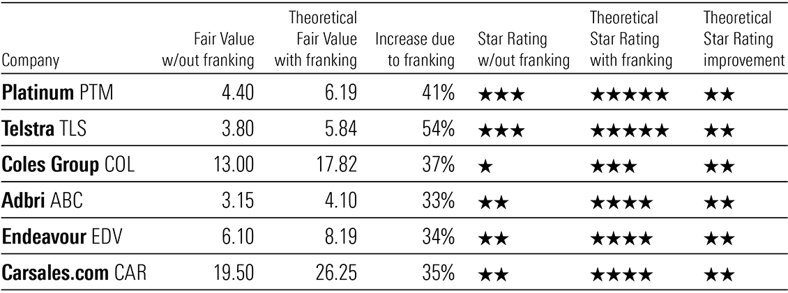 Exhibit 7: Franking credits can effectively boost star ratings for Australian taxpayers